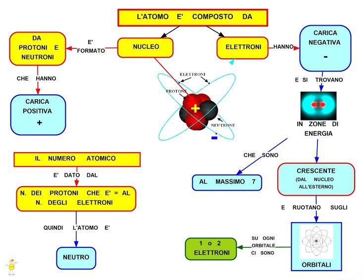 Mappa Concettuale: L'atomo  #atomo #chimica #studenti
