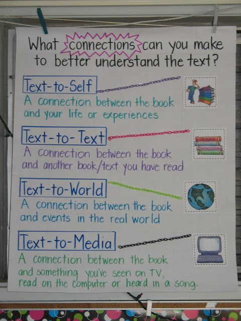 Making Connections anchor chart.... from: Finding JOY in 6th Grade (blog): Anchor Chart Link-Up (Note addition of text-to-media)