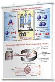 Наглядные пособия: учебные плакаты по химии для школы | posters on chemistry for school