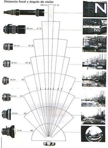 longitud focal - ramirolo