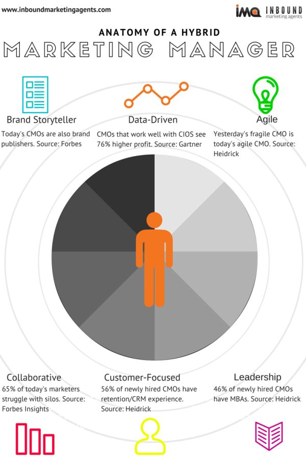 Discover the analytics, leadership, and inbound marketing skills today's marketing managers need to become tomorrow's CMOs.
