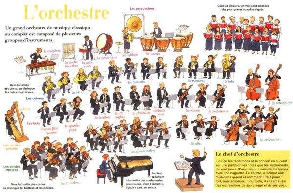 Sur le thème de l'opéra de Sydney Melle M. a travaillé sur un imagier (nomenclature Montessori) de l'orchestre. Merci Melle M. pour ce beau travail. Voici pour commencer une image qui nous permet de visualiser l'orchestre et l'imagier :