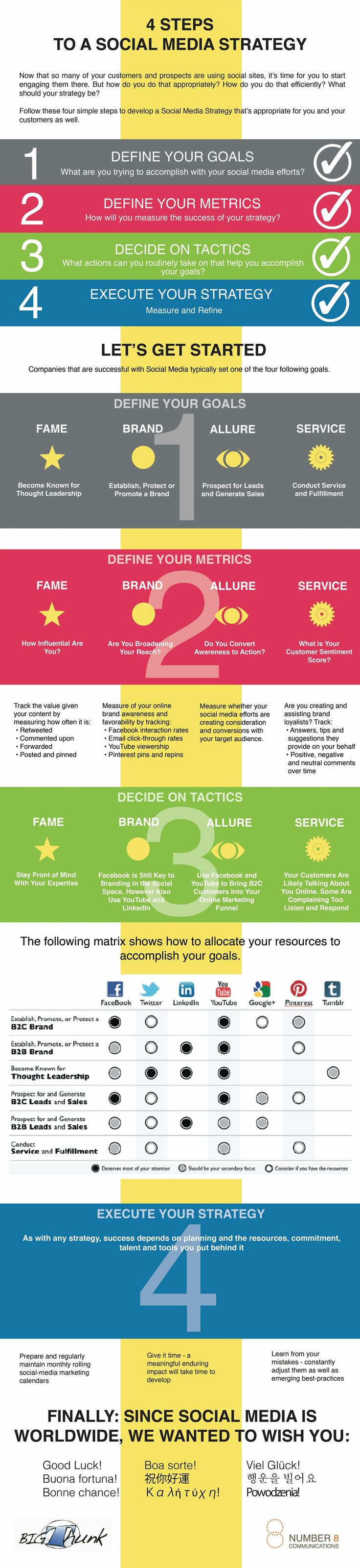 Great summary on creating a Social Media Strategy  (MarketingProfs Article).  For more ideas on startegy please see http://www.bramblebuzz,co.uk