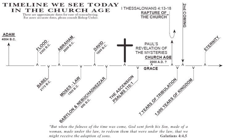 Les Feldick's Biblical Timelines
