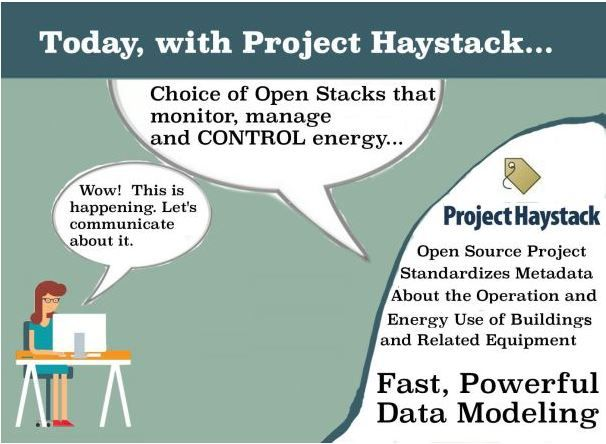 Of Pitchforks and Haystacks  So now I've been an observer of this market long enough to see hype become reality — albeit with some changes to the who, when and how  http://www.automatedbuildings.com/news/nov15/articles/bldgctx/151028102303bldgctx.html