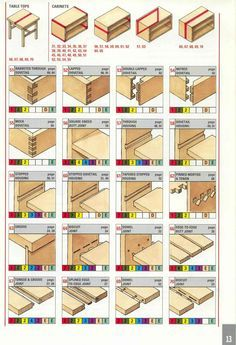 puuliitokset, wood joints....For #wood #jointing cutters....see.... http://pinterest.com/woodfordtooling/woodworking-joints/