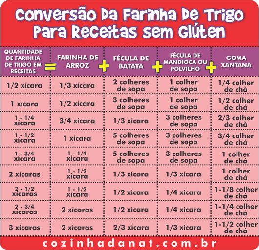 Conversão da Farinha de Trigo para Receitas sem Glúten! Produtos sem Glúten você encontra aqui no Empório Ecco: www.emporioecco.com.br