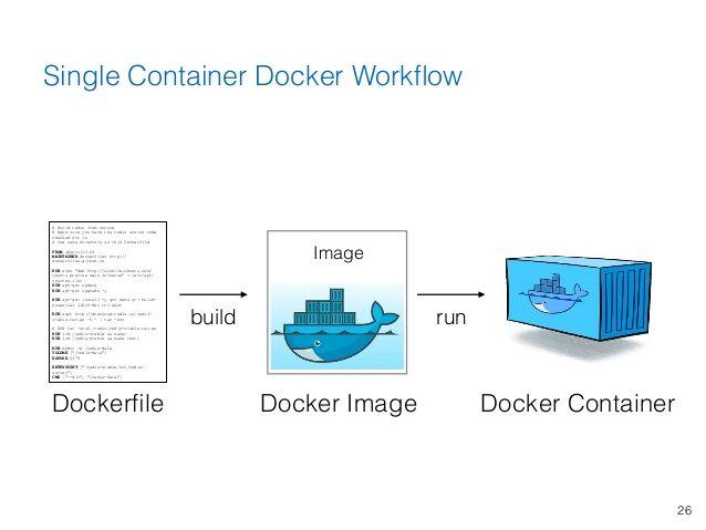 Single Container Docker Workflow