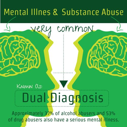 An individual with both a mental illness and a substance abuse issue, whether alcohol or drugs, is considered to have dual diagnosis.