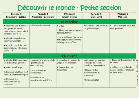 Découvrir le monde - Progression annuelle - Petite section - PS - Maternelle - Cycle 1 - Pass Education