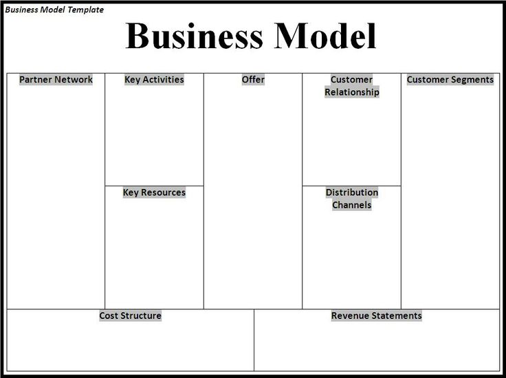 17 Best images about Businessb Plan on Pinterest | Models ...