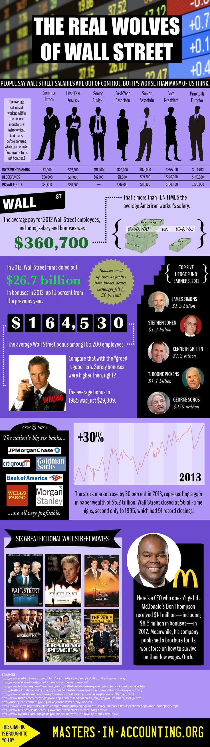 The Real Wolves of Wall Street (Infographic)