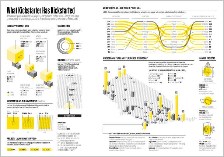 "Catalogtree_""What Kickstarter has kickstarted"" infographic for Fast Company Magazine"