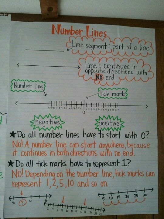 4th grade lesson introducing number lines. I also had them make a line with positive and negative #s on the back of a sentence strip, and I laminated them as a resource.