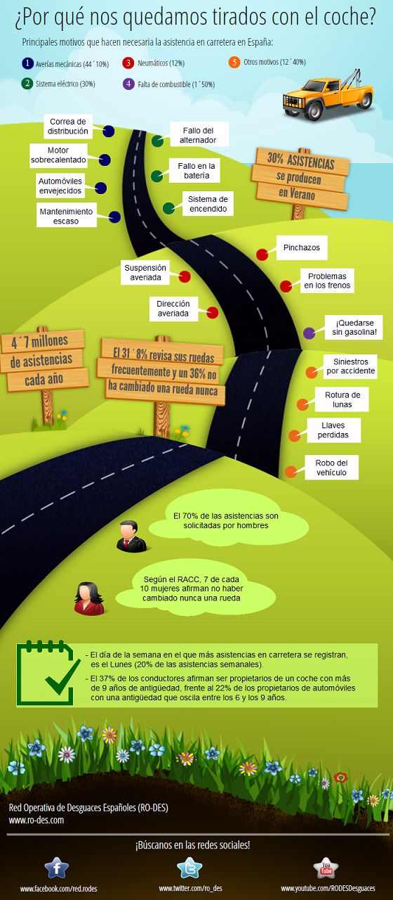 #Infografia ¿Por qué nos quedamos tirados en la carretera con el coche?