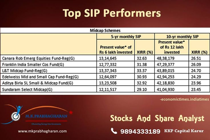 Top SIP Performers  Every mutual fund investor knows that a Systematic Investment Plan or SIP is the best way to invest in equity mutual funds to create wealth over a long period.   Apart from investing regularly, it also imparts financial discipline in the lives of investors.  -economictimes.indiatimes  Mutual Fund Advisor MR.K.P.PRABHAGHARAN, KKP CAPITAL, 9894333189  #SIPMidCapSchemes #MidCapSchemes #SIPPerformers #TopSIP #TopSIPPErformers #InvestinEquityMutualFund