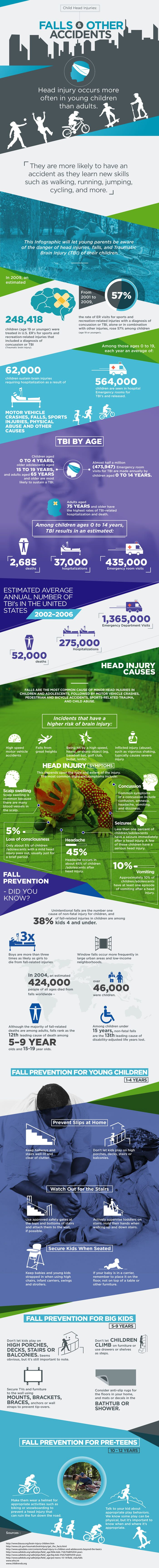 Child Head Injury #Infographic #Accidents #Children