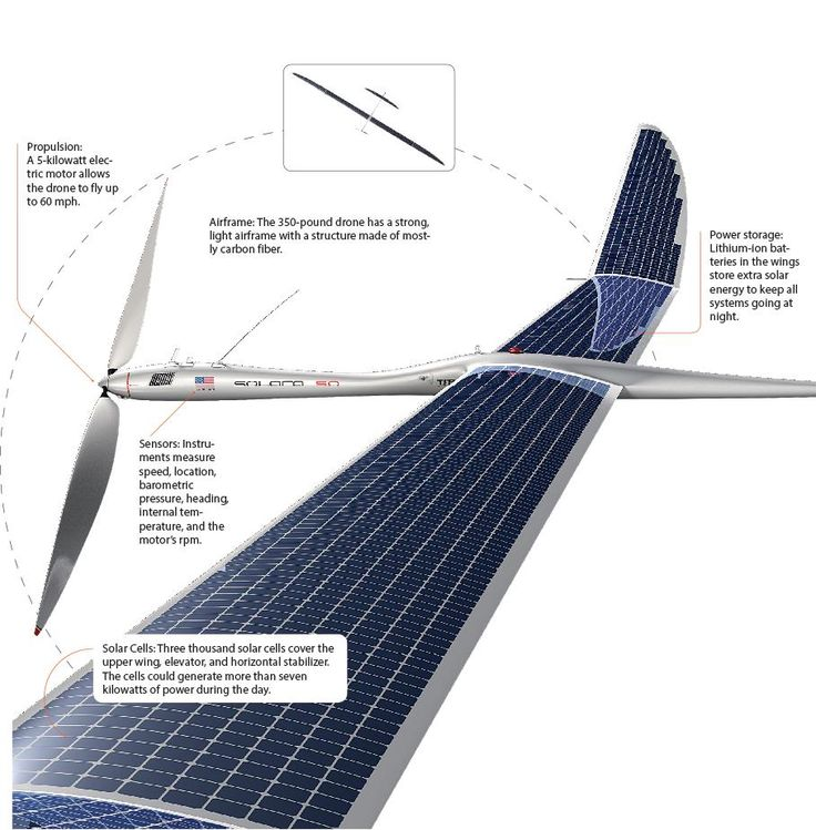 A Solar-Powered Drone Designed To Fly For Five Years Nonstop | Popular Science