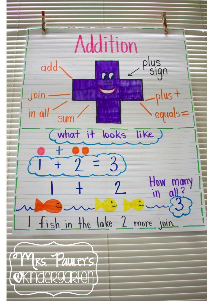 Het plusteken breng je tot leven. De leerlingen schrijver er bij wat je er mee kan doen. Hoe het eruit ziet. Of er andere namen voor zijn die je kan gebruiken (plus - optellen - bijdoen). Ze kunnen hier dan een tekening bij maken.