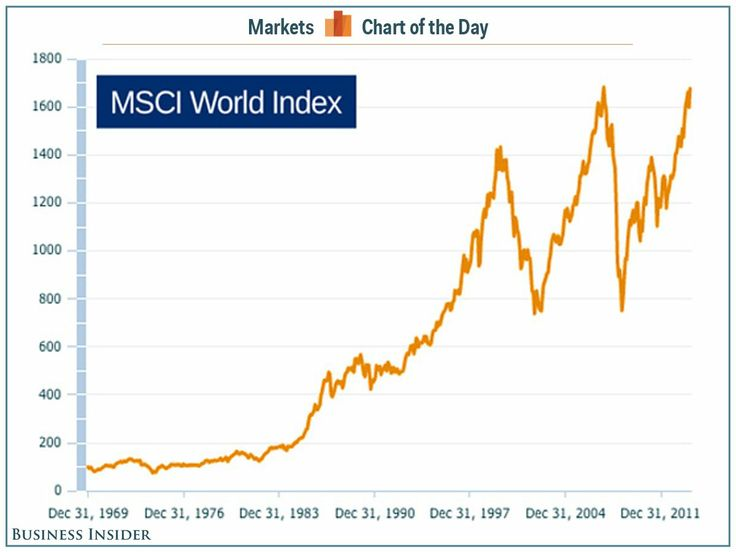 The MSCI World Index closed at an all-time-high Thursday, March 7th, blowing past the pre-recession peak in October 2007 for the first time.  This coincided with the S&P 500's all-time-high, which came on the fifth anniversary of the U.S. bull market.
