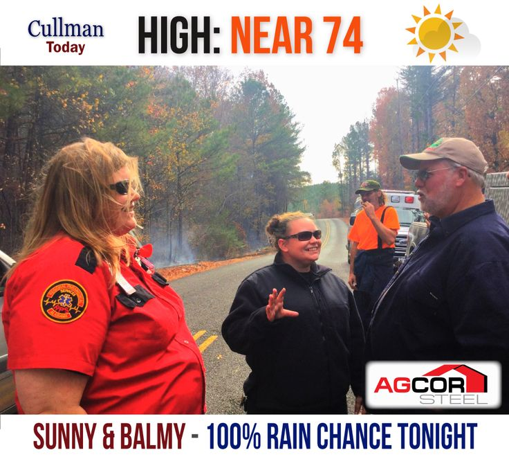 CULLMAN COUNTY WEATHER: TUESDAY - November 29th  SUNNY, BALMY TODAY - 100% RAIN CHANCE Tonight - High 74°  TODAY: The big changes in Cullman County's weather take a brief respite during daylight hours today.  Skies will be mostly sunny behind the first wave of precipitation and storms that passed through last night.   The high temperature is expected to top out around a balmy 74° ahead of the next round of storms. A 30% chance of rain kicks in around 5 pm.