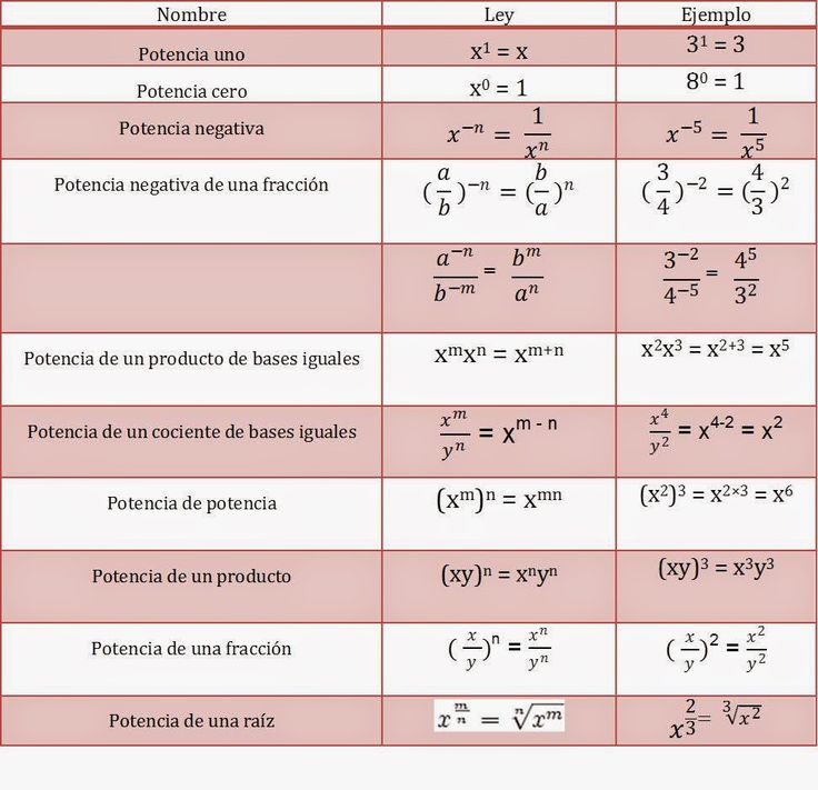 Club de Matemáticas Newton: Formulario de Leyes de los exponentes