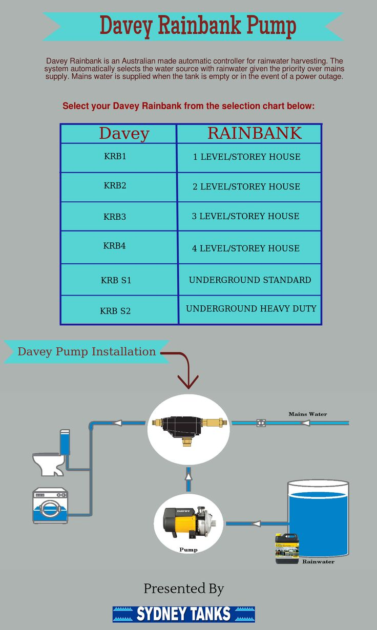 Davey Rainbank Pump are popular in Australia. It is used for rainwater harvesting. This pump is extremely easy to maintain and operate.