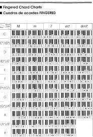 Resultado de imagen para ACORDES MUSICALES TECLADO