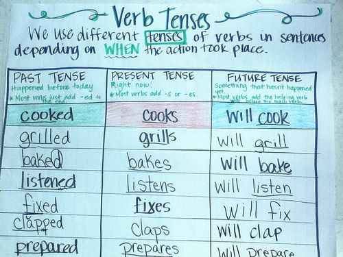 anchor chart verb tense - Google Search
