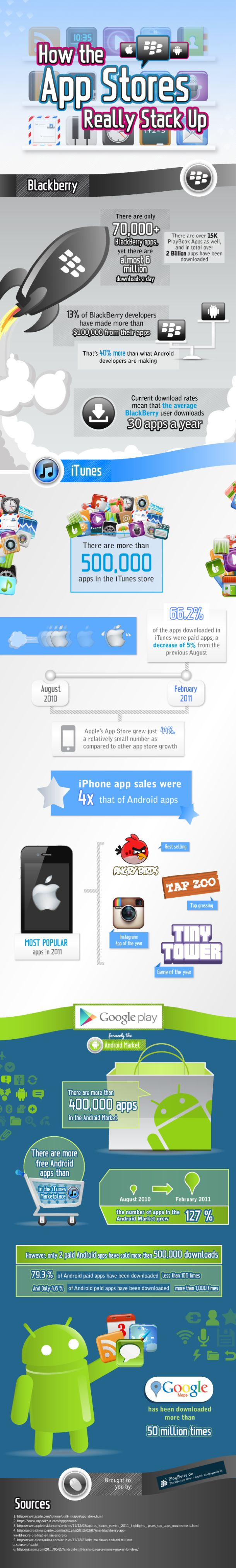 """How the App Stores """"Really"""" Stack Up [Infographic]  #FlowConnection"""