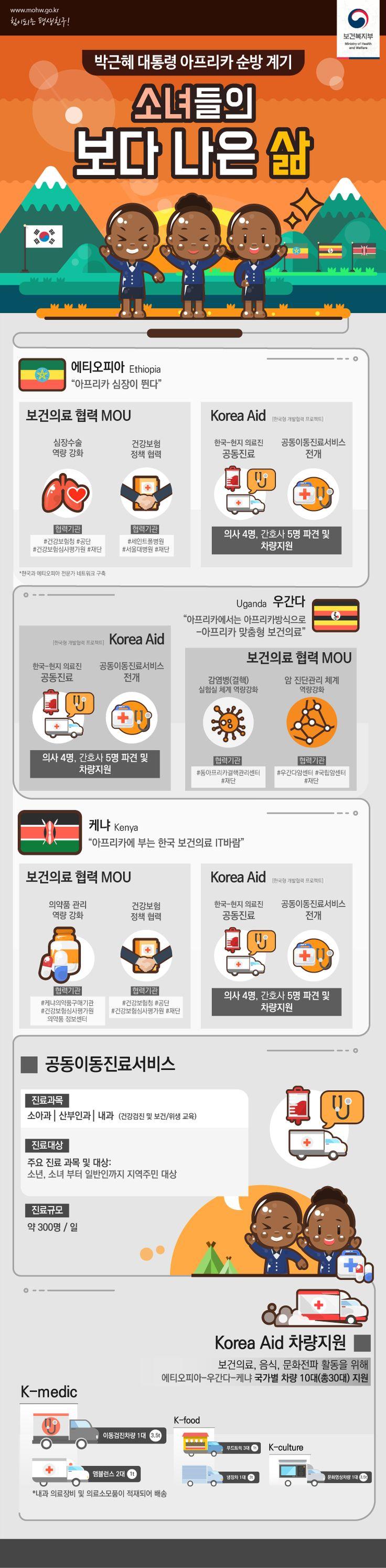 [인포] 박근혜 대통령 아프리카 순방 계기로 소녀들의 보다 나은 삶을 위해 보건의료 협력 MOU 등 성과를 인포그래픽으로 제작했습니다. #보건복지부 #MOU #인포그래픽 #에티오피아 #우간다 #케냐 #소녀들의_보다_나은_삶