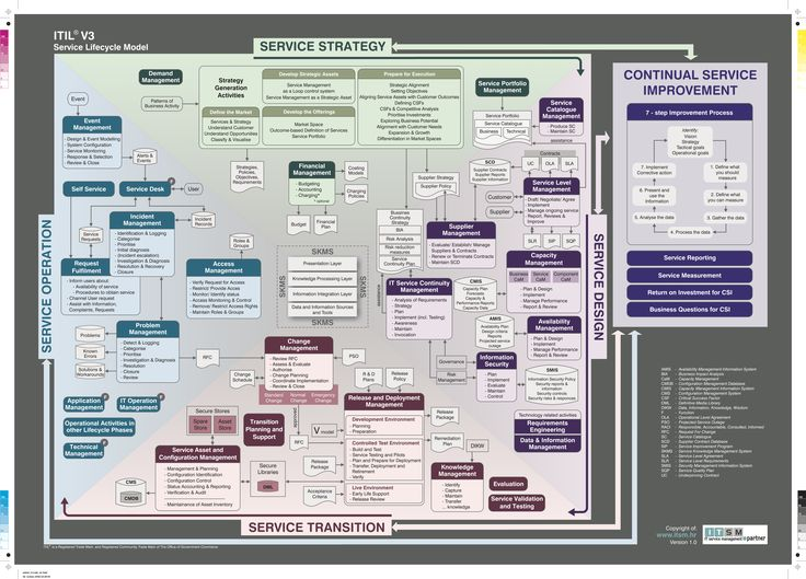 The Itil V3 Service Lifecycle Model It Service Management Model