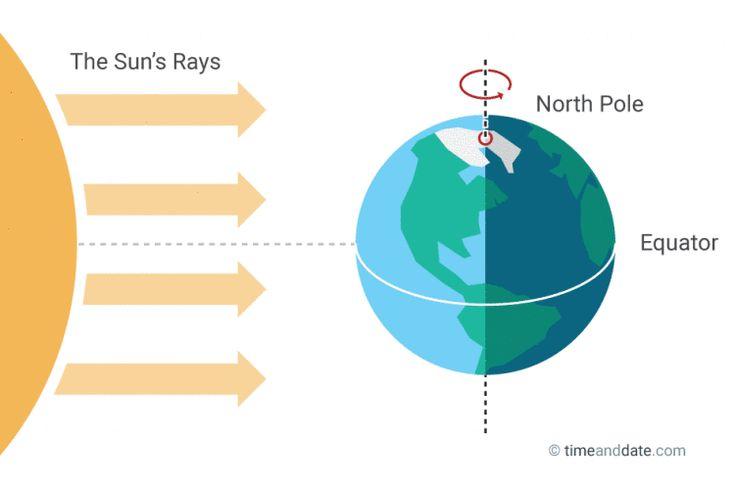 March Equinox - Equal Day and Night, Nearly  There are two equinoxes every year – in March and September – when the Sun shines directly on the equator and the length of night and day are nearly equal.