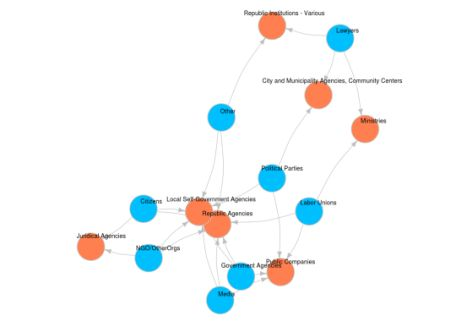 R in Open Data: Complaints in The Field of Freedom of Information data set from data.gov.rs