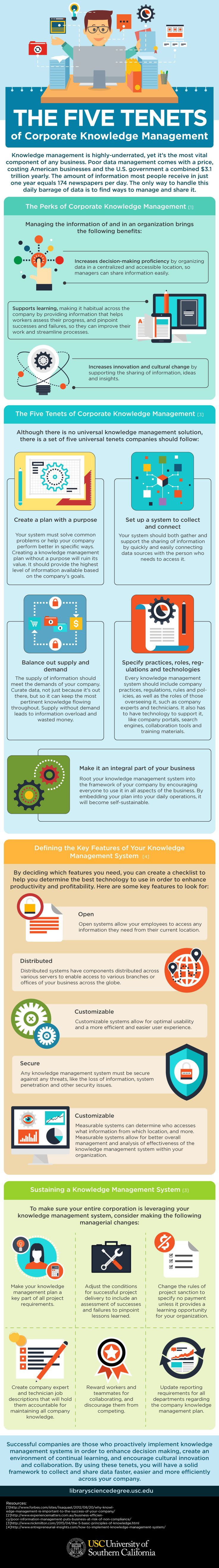 best ideas about knowledge management business a guide to corporate knowledge management infographic
