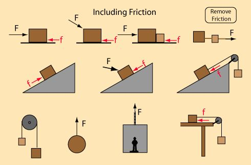 physics laws and principles | Standard Newtons Laws Problems