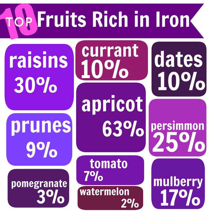 Top 10 Fruits High in Iron - Increase Haemoglobin Level