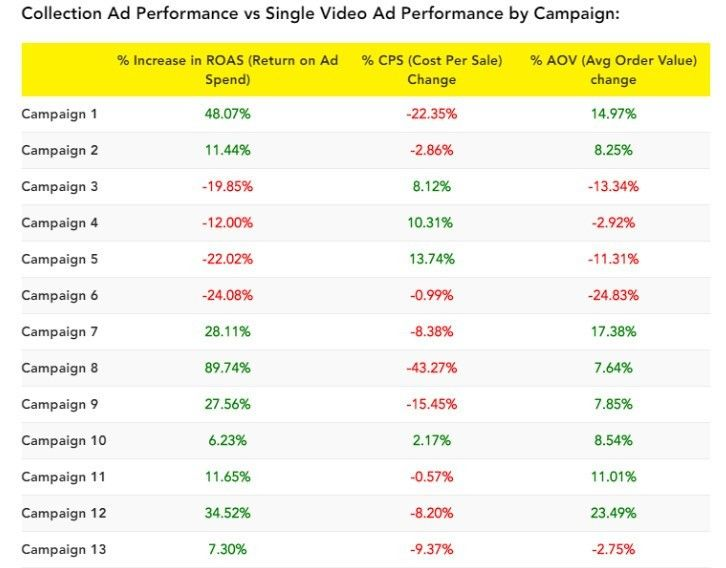The $177843.34 Facebook ad test: Collection vs. single video