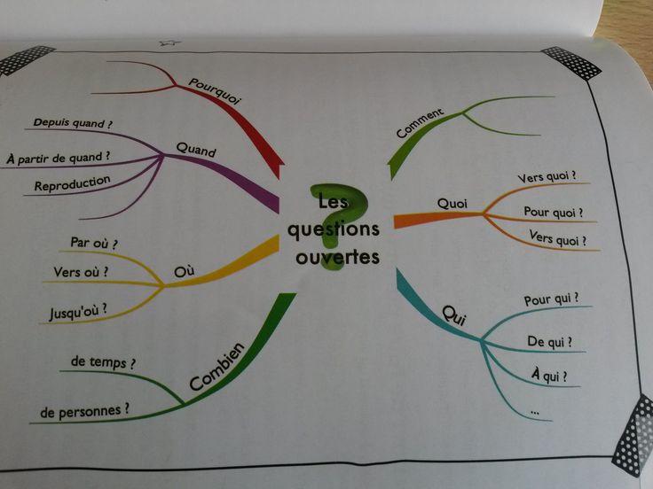 Les questions ouvertes Mind Map issue du livre Apprendre autrement avec la pédagogie positive d'Audrey Akoun et Isabelle Pailleau