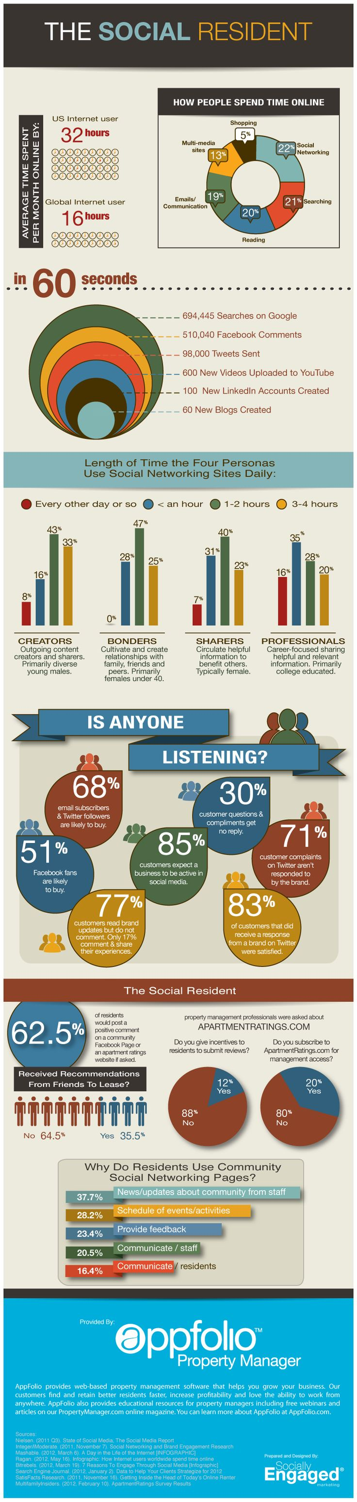 The Social Resident Infographic 30 best Property