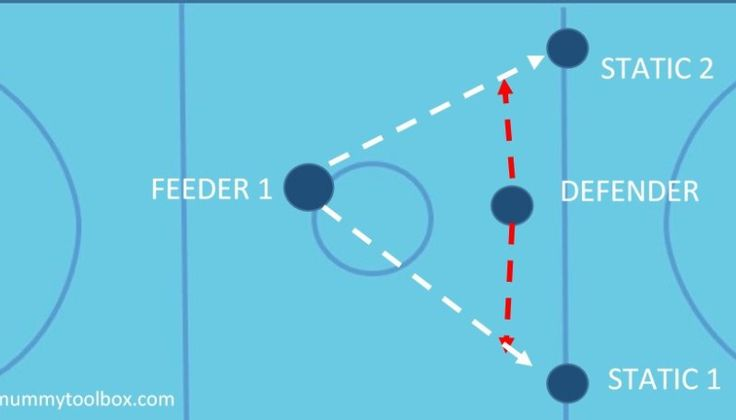 Netball Defence Drills