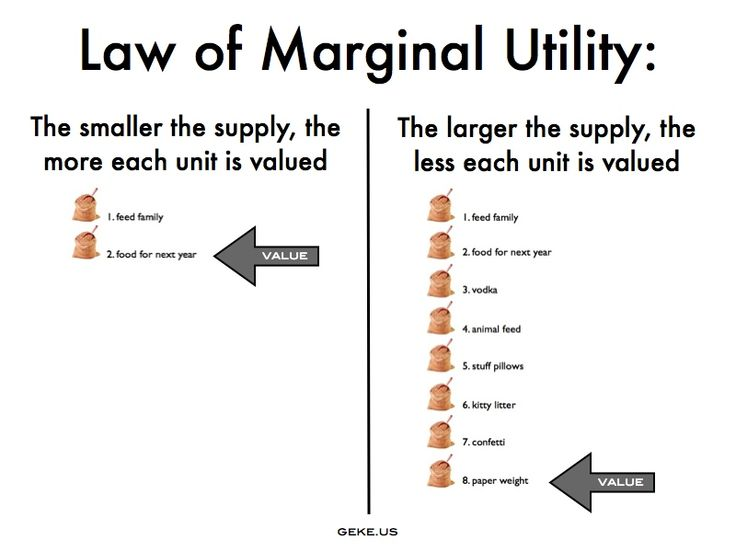 Explain me plz the law of equimarginal utility with the help of shedule and curve??