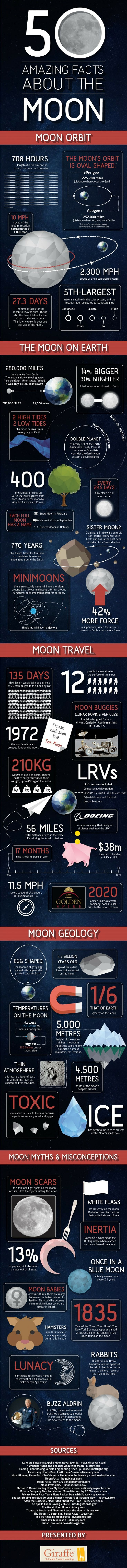 50 Amazing Facts About the Moon [Infographic]