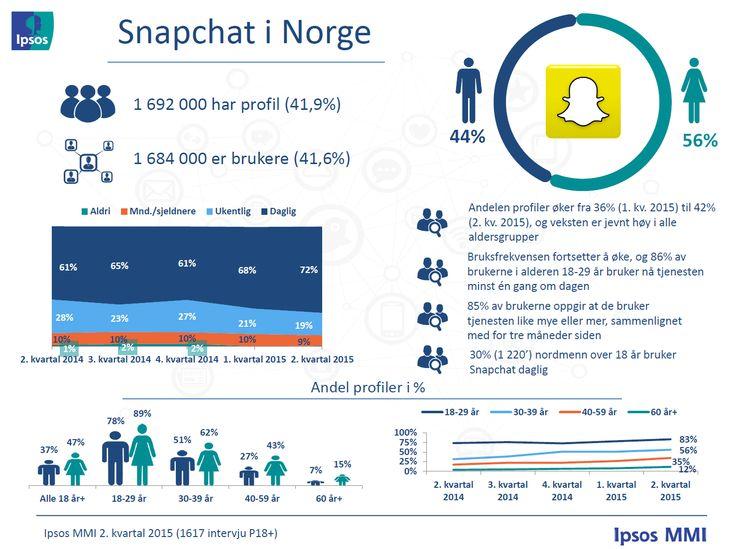 Profiler og bruksfrekvens – Ipsos MMIs tracker om sosiale medier | Ipsos MMI