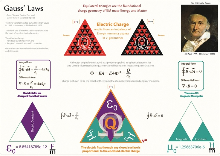 Tetryonics 21.02 - Gauss' Laws and equilateral EM energies