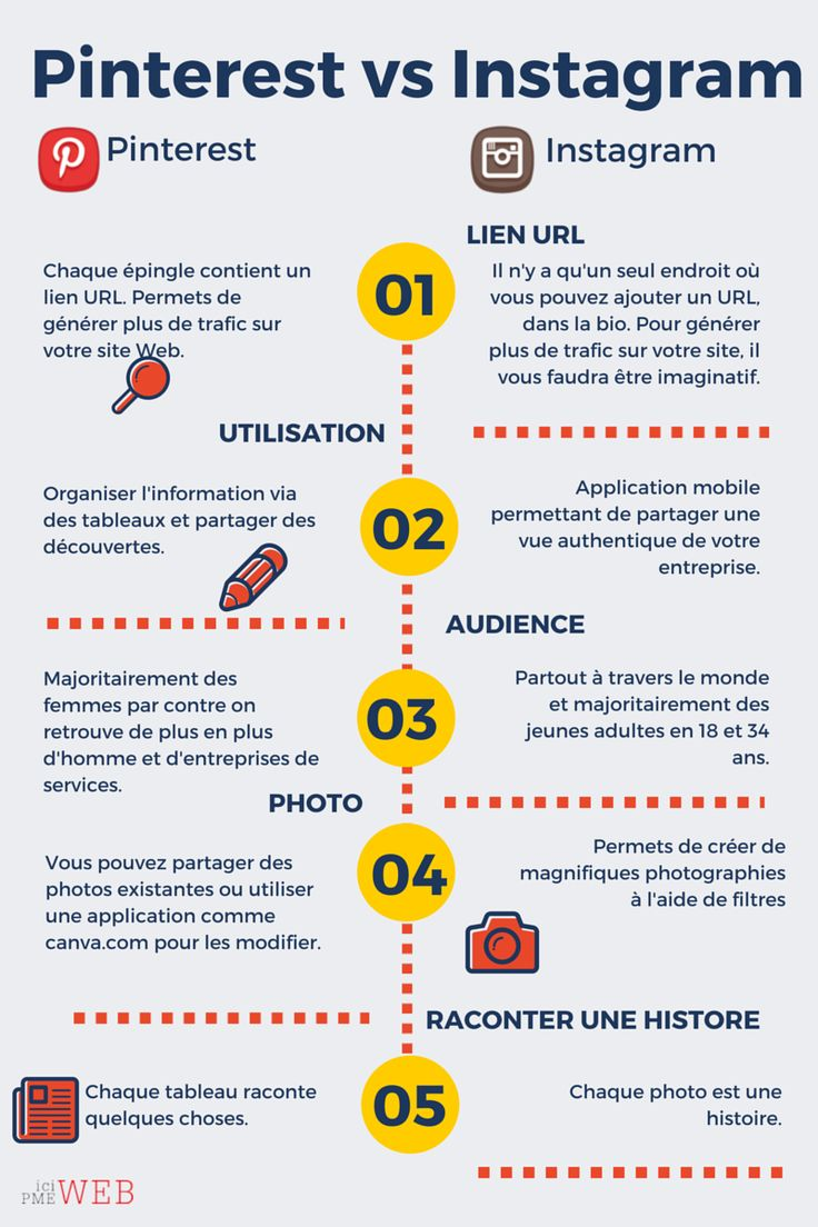 Difference entre Pinterest et Instagram via ici PME WEB
