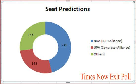 Times Now – ORG Exit Poll Results 2014