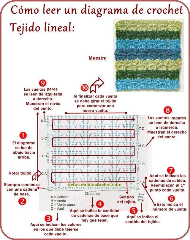 Cómo leer diagramas de crochet/ganchillo
