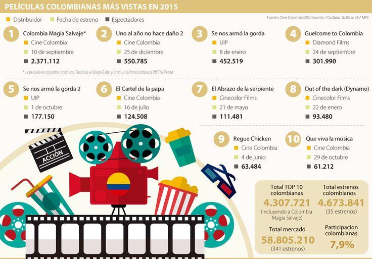 Las 10 películas colombianas con más espectadores en 2015