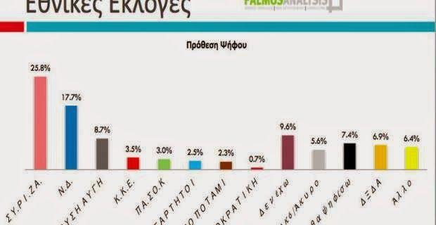 Ελληνικό Καλειδοσκόπιο: ΔΗΜΟΣΚΟΠΗΣΗ Palmos Analysis : Μεγάλη πτώση της ΝΔ....